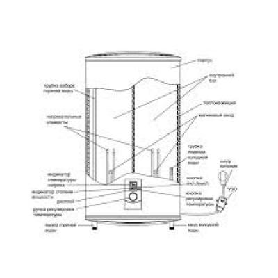 Накопительный водонагреватель Zanussi ZWH/S 30 Smalto - 1